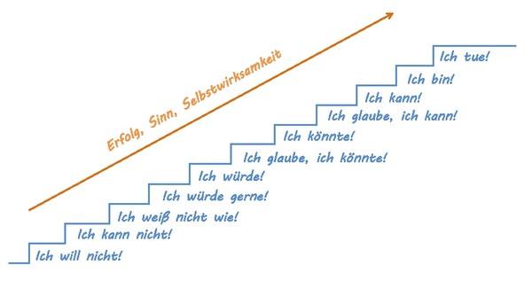 Erfolgstreppe mit Stufen für Erfolg, Sinn und Selbstwirklsamkeit